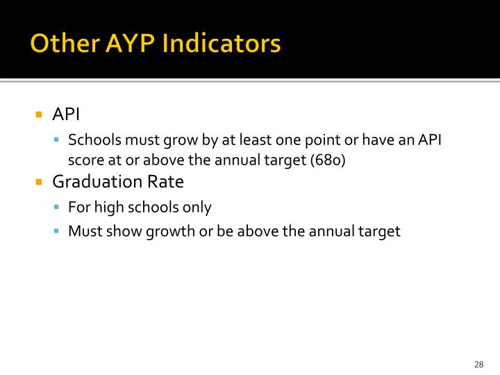 Other AYP Indicators