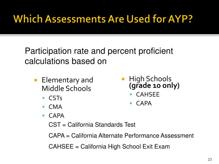 Which Assessments Are Used for AYP?