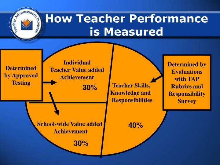 How Teacher Performance