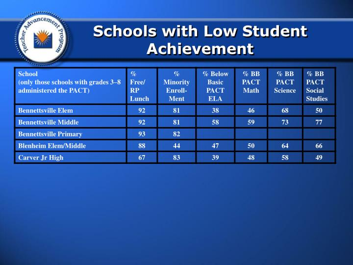 Schools with Low Student Achievement