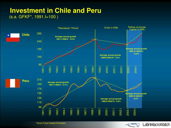 Investment in Chile and Peru