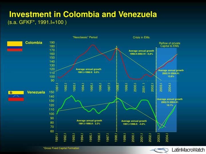 Investment in Colombia and Venezuela