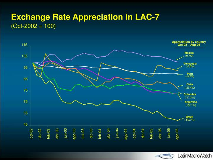 Exchange Rate Appreciation in LAC-7