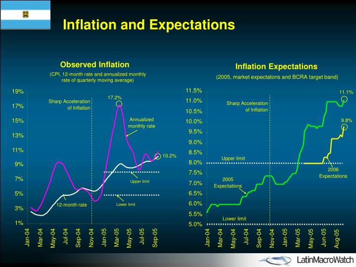 Inflation and Expectations