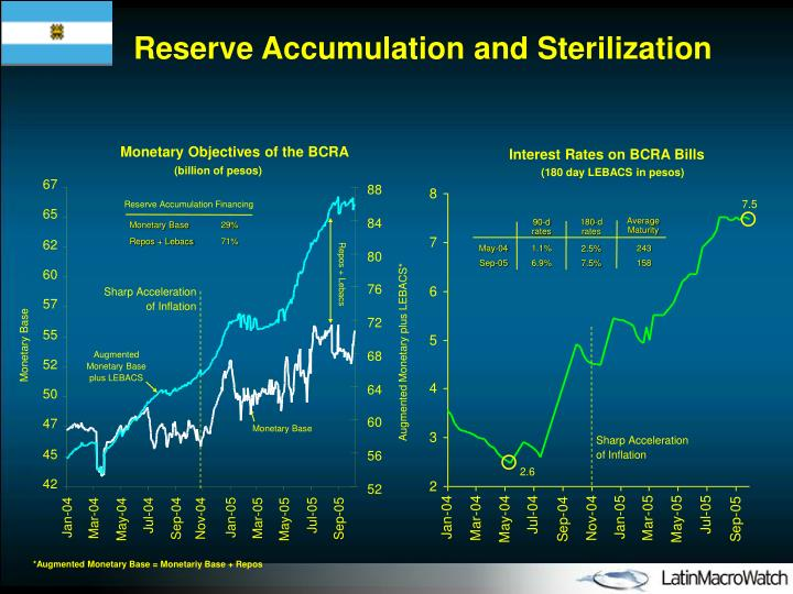 Reserve Accumulation and Sterilization