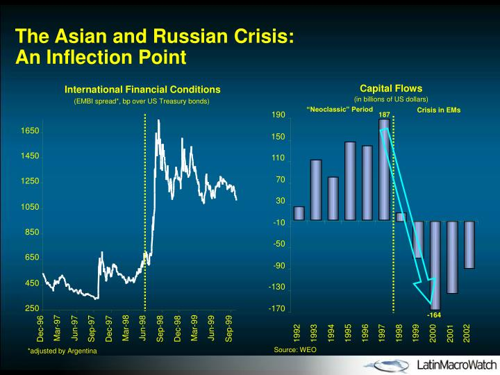The Asian and Russian Crisis: An Inflection Point