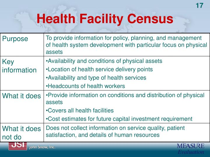 Health Facility Census
