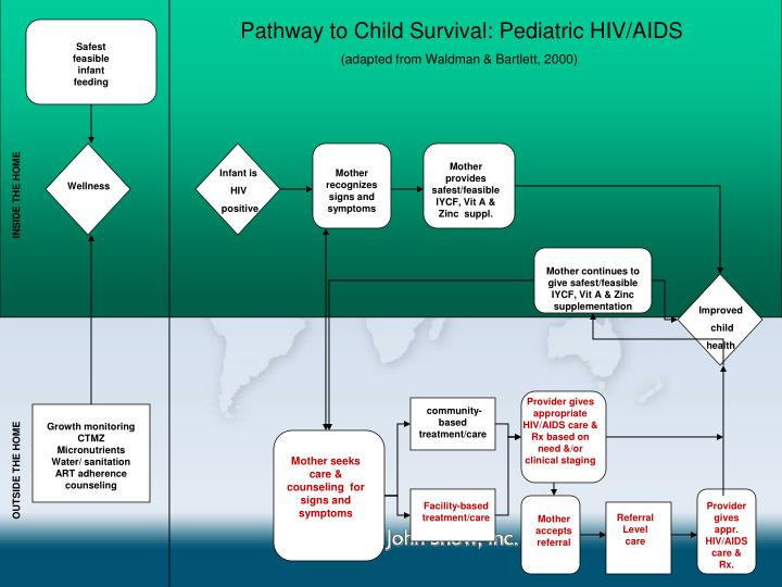 Pathway to Child Survival: Pediatric HIV/AIDS