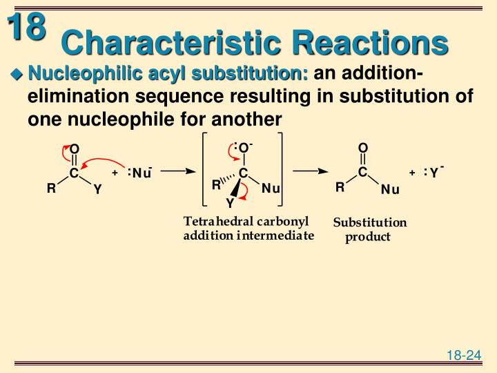 Characteristic Reactions