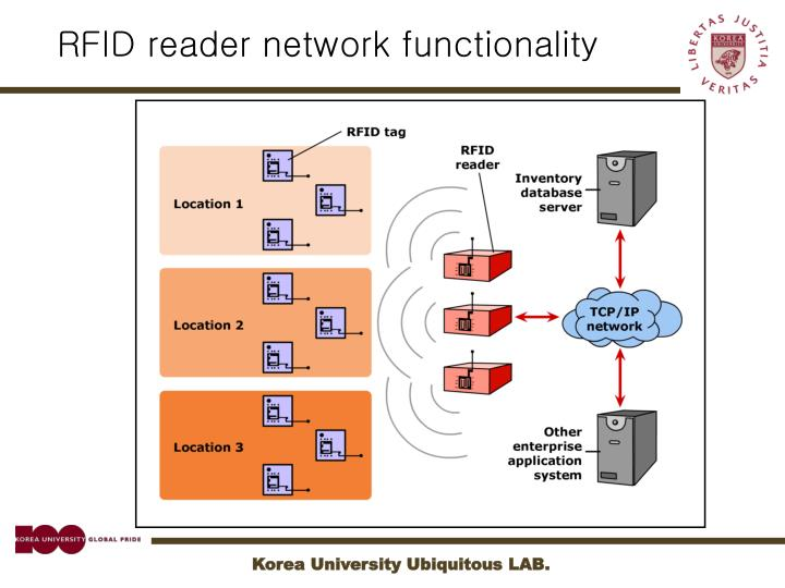 RFID reader network functionality