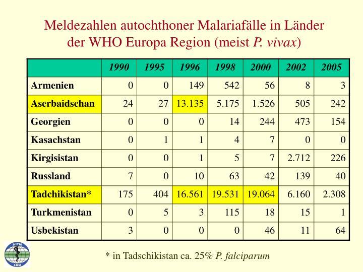Meldezahlen autochthoner Malariafälle in Länder der WHO Europa Region (meist