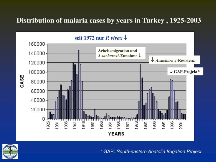 Distribution of malaria cases by years in Turkey , 1925-2003