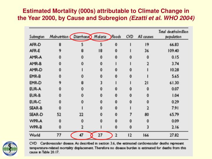 Estimated Mortality (000s) attributable to Climate Change in
