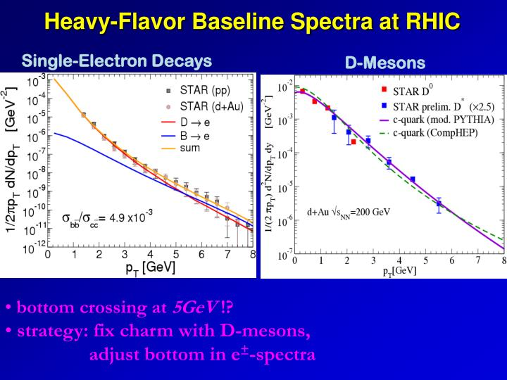 Heavy-Flavor Baseline Spectra at RHIC