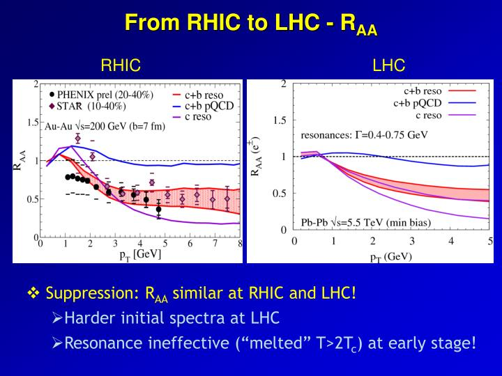 From RHIC to LHC - R