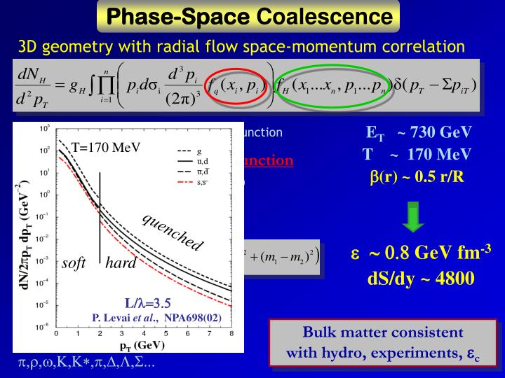 Phase-Space