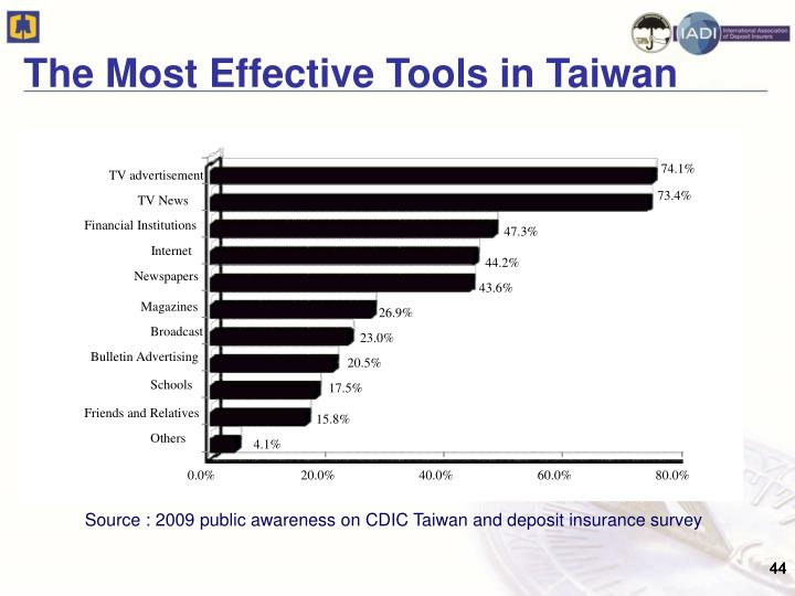 The Most Effective Tools in Taiwan