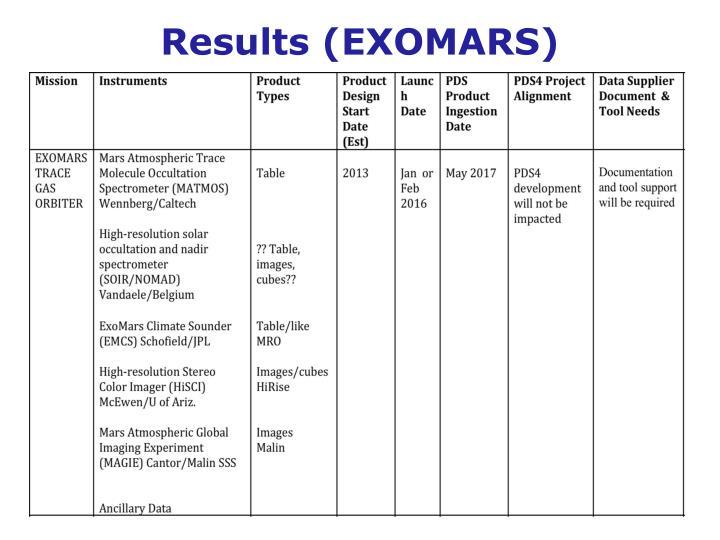 Results (EXOMARS)