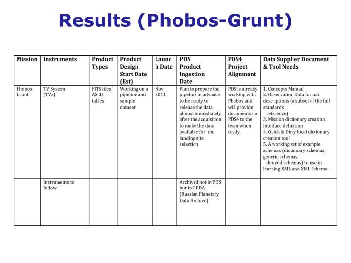 Results (Phobos-Grunt)