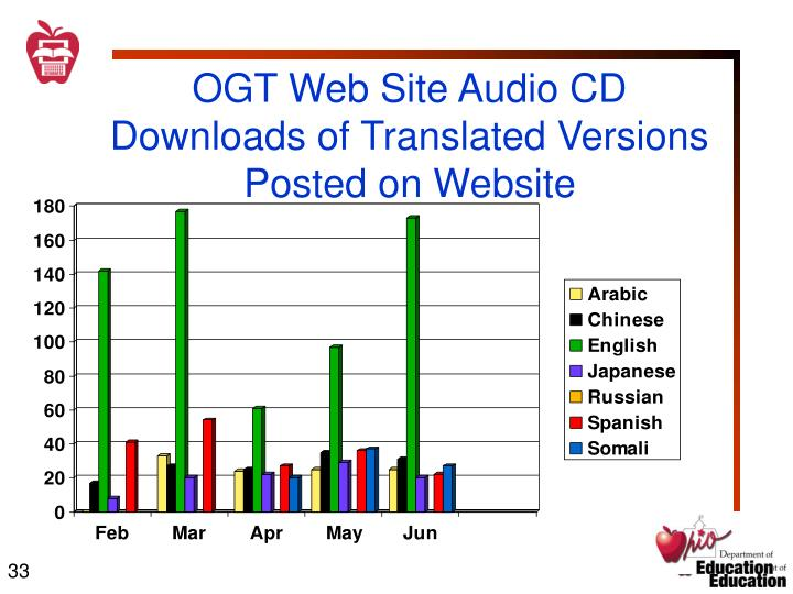 OGT Web Site Audio CD Downloads of Translated Versions Posted on Website