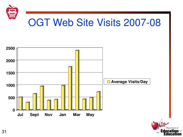 OGT Web Site Visits 2007-08