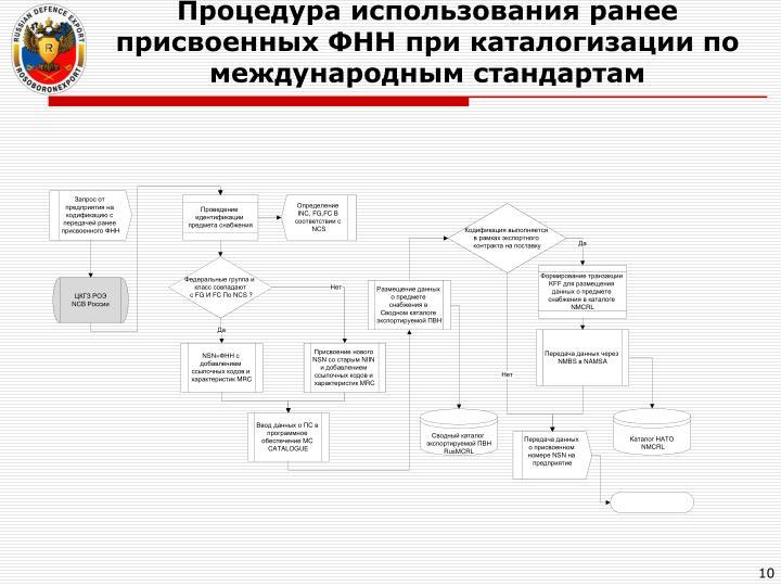Процедура использования ранее присвоенных ФНН при каталогизации по международным стандартам