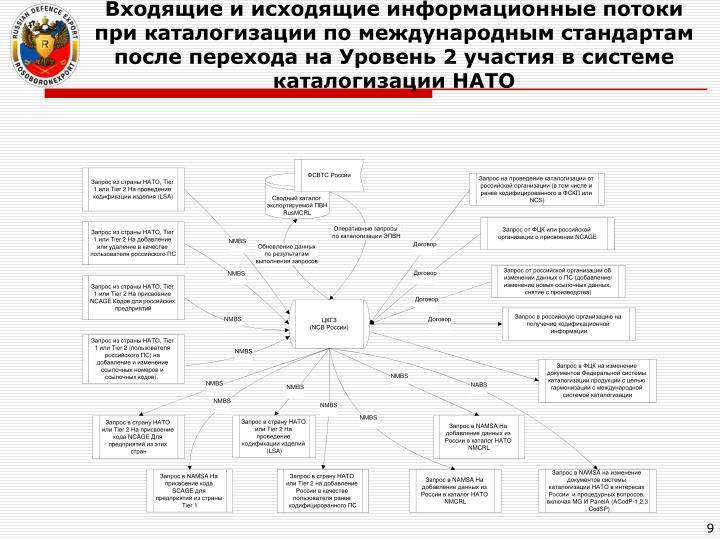 Входящие и исходящие информационные потоки при каталогизации по международным стандартам после перехода на Уровень 2 участия в системе каталогизации НАТО