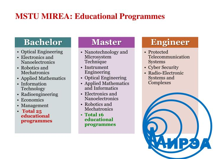 MSTU MIREA: Educational Programmes