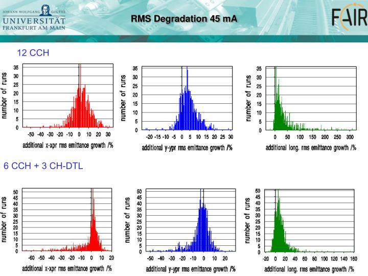 RMS Degradation 45 mA