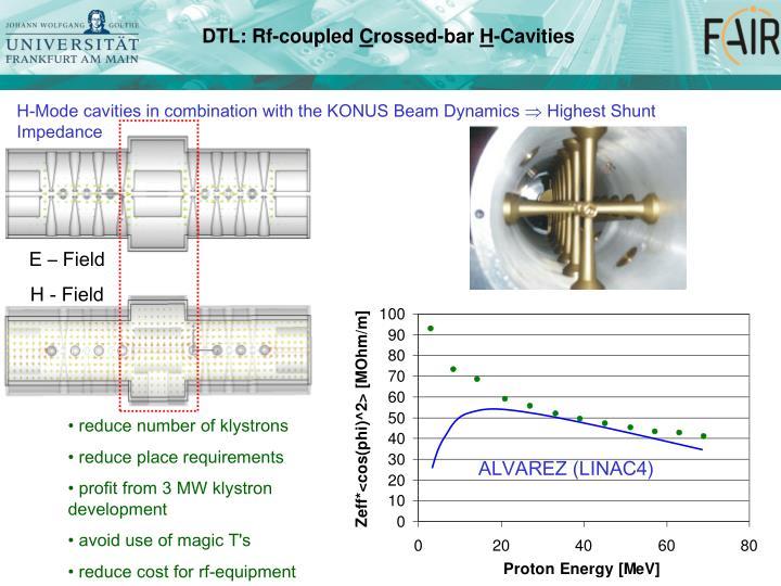 DTL: Rf-coupled