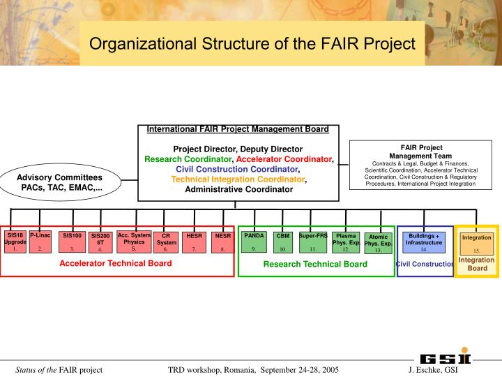 Organizational Structure of the FAIR Project