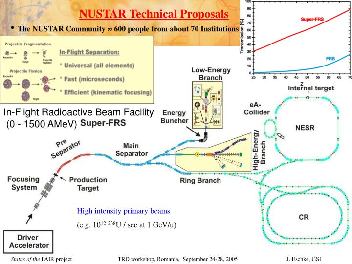 NUSTAR Technical Proposals