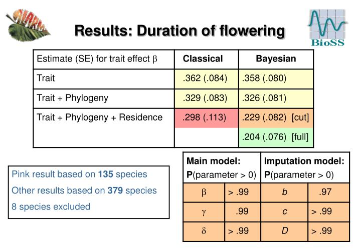 Results: Duration of flowering