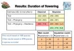 results duration of flowering