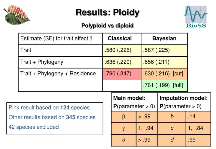 Results: Ploidy