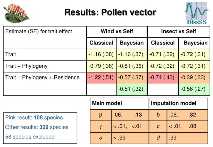 Results: Pollen vector