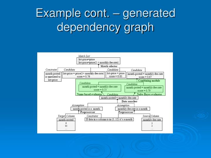 Example cont. – generated dependency graph