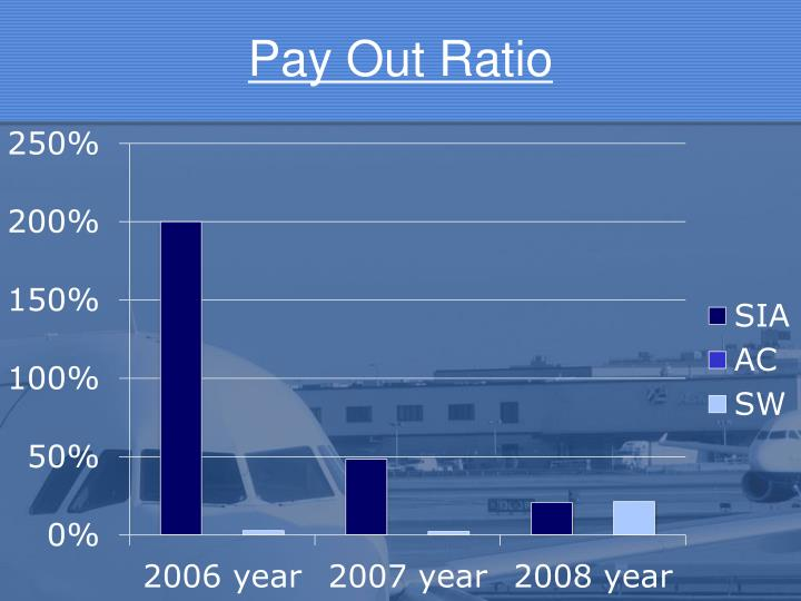 Pay Out Ratio