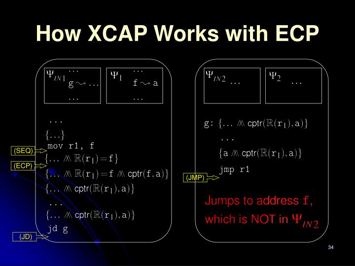 How XCAP Works with ECP