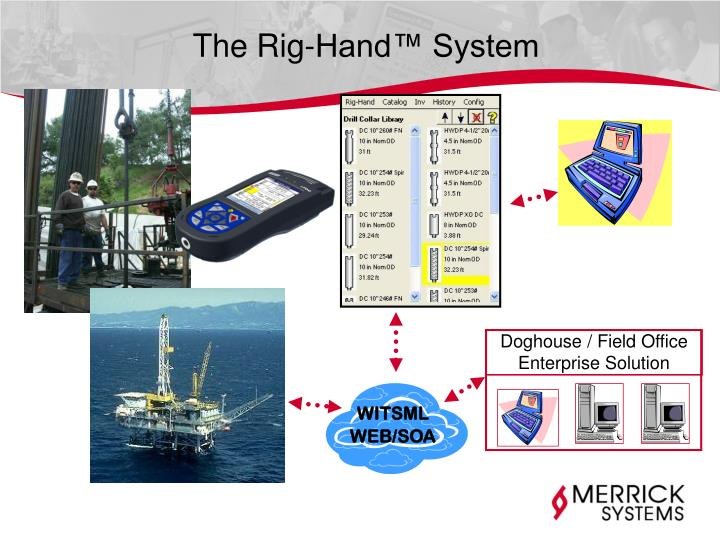 The Rig-Hand™ System