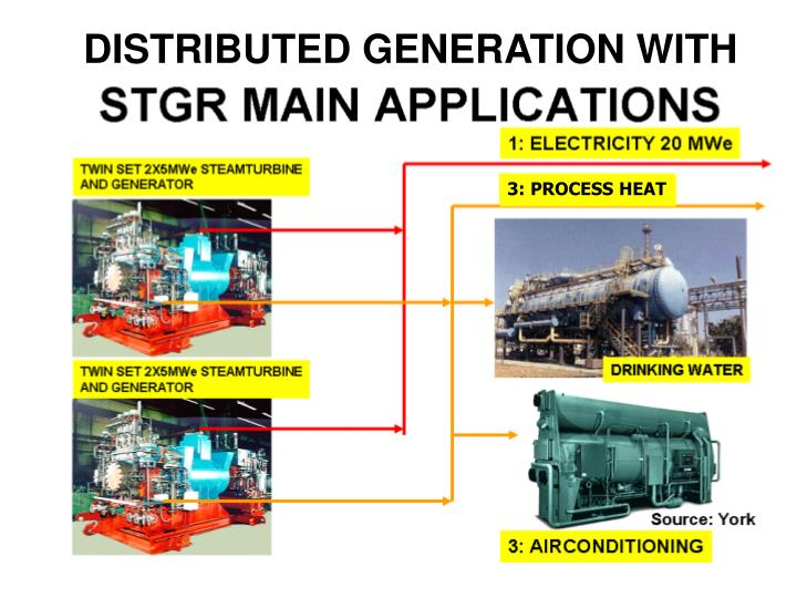 DISTRIBUTED GENERATION WITH
