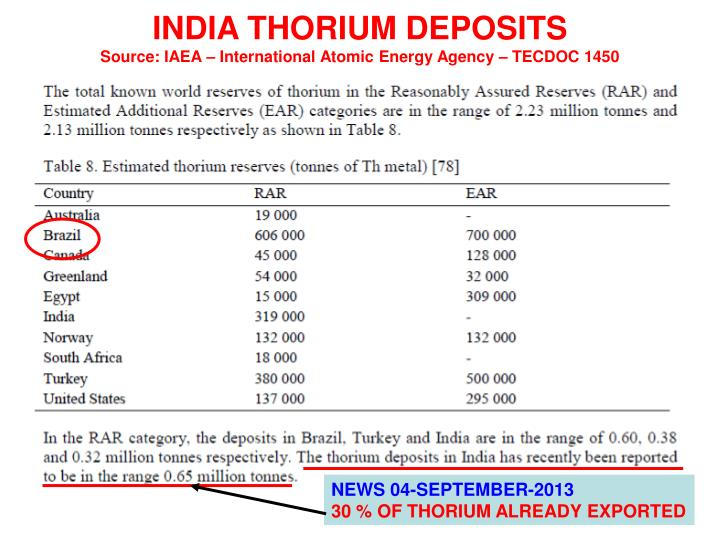 INDIA THORIUM DEPOSITS