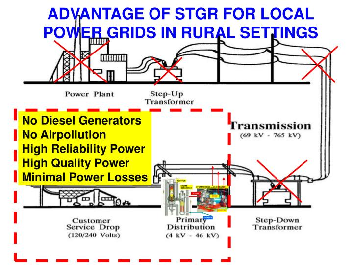 ADVANTAGE OF STGR FOR LOCAL POWER GRIDS