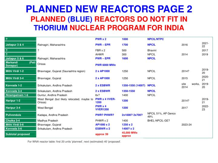 PLANNED NEW REACTORS PAGE 2