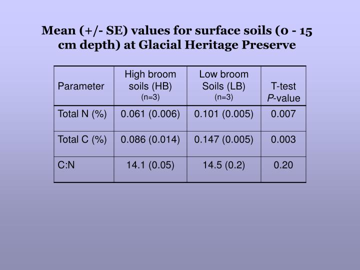 Mean (+/- SE) values for surface soils (0 - 15 cm depth) at Glacial Heritage Preserve