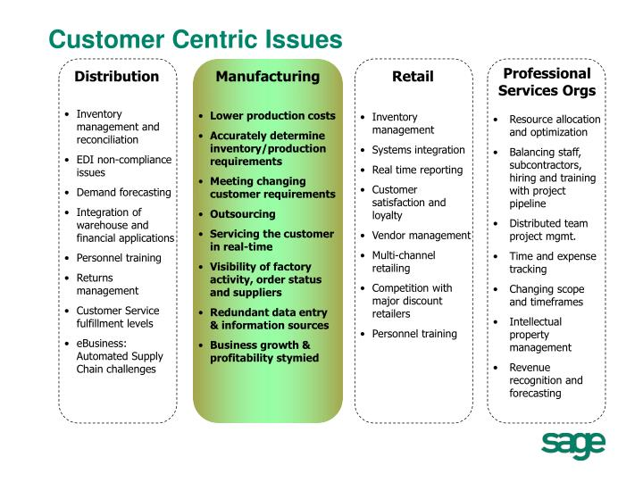 Customer Centric Issues