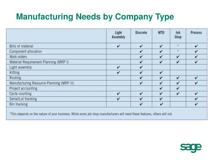 Manufacturing Needs by Company Type