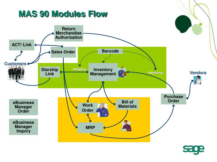 MAS 90 Modules Flow