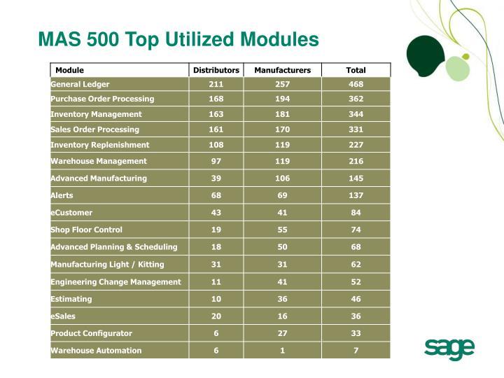 MAS 500 Top Utilized Modules
