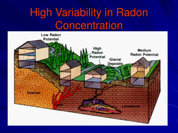 High Variability in Radon Concentration